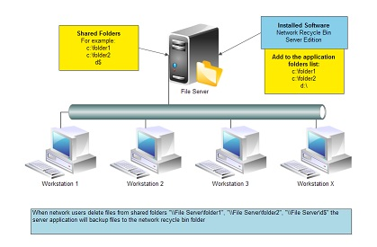 The scheme of the Server Network Recycle Bin usage